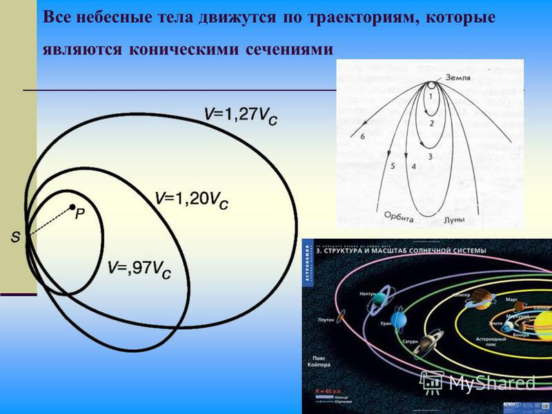 Все небесные тела движутся по траекториям, которые являются коническими сечениями