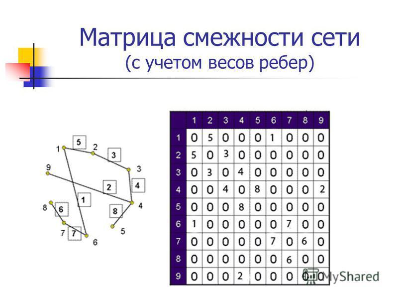 Матрица смежности сети (с учетом весов ребер)