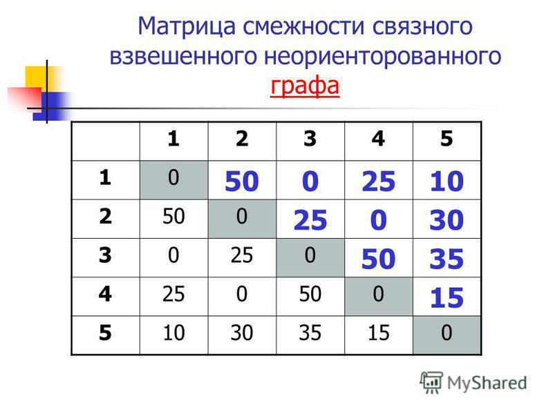 Матрица смежности связного взвешенного неориентированного графа графа 12345 10 5002510 2500 25030 30250 5035 4250500 15 5103035150