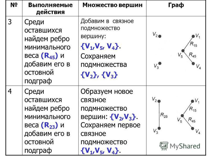 Выполняемые действия Множество вершин Граф 3Среди оставшихся найдем ребро минимального веса (R 45 ) и добавим его в остовной подграф Добавим в связное подмножество вершину: {V 1,V 5, V 4 }. Сохраняем подмножества {V 2 }, {V 3 } 4Среди оставшихся найд
