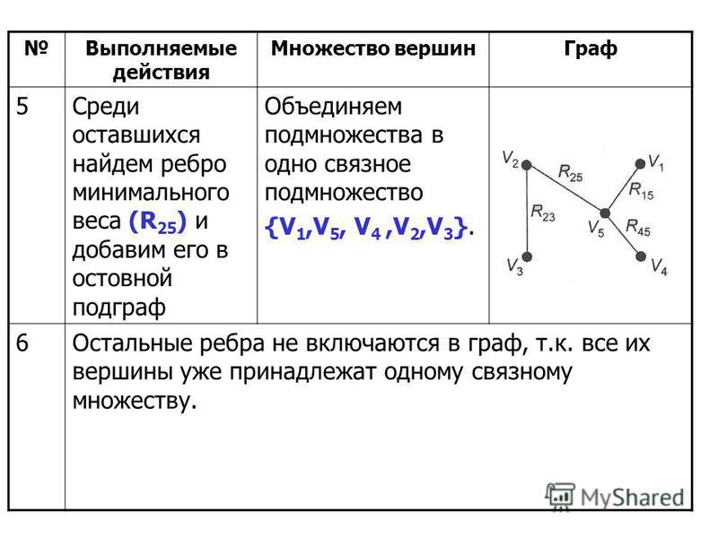 Выполняемые действия Множество вершин Граф 5Среди оставшихся найдем ребро минимального веса (R 25 ) и добавим его в остовной подграф Объединяем подмножества в одно связное подмножество {V 1,V 5, V 4,V 2,V 3 }. 6Остальные ребра не включаются в граф, т