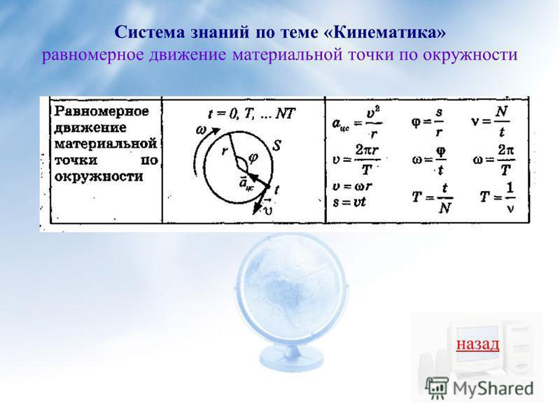 Система знаний по теме «Кинематика» равномерное движение материальной точки по окружности назад