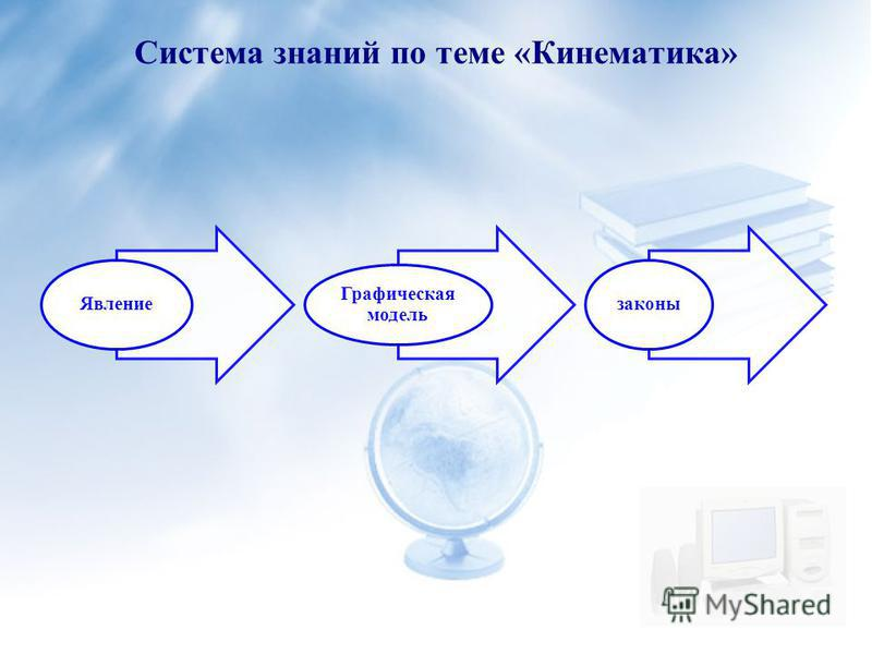 Система знаний по теме «Кинематика» Явление Графическая модель законы