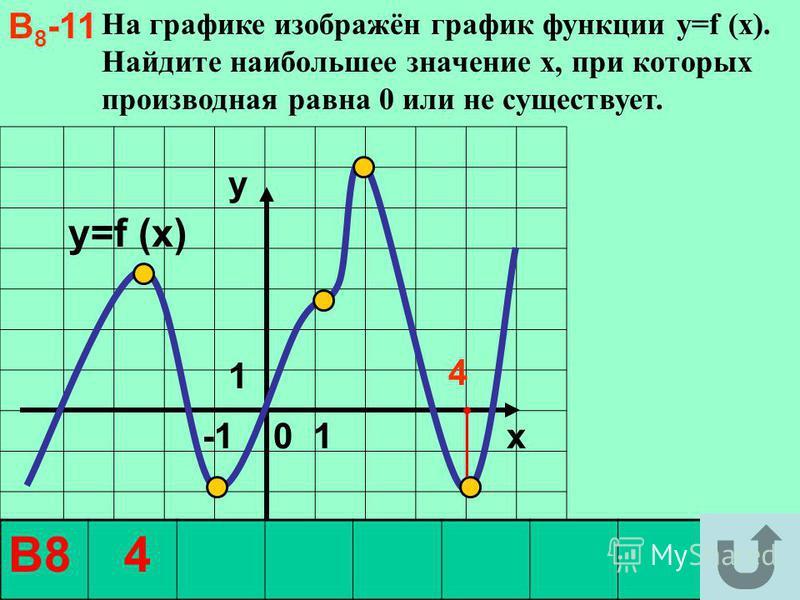На графике изображён график функции y=f (x). Найдите наибольшее значение х, при которых производная равна 0 или не существует. -1 0 1 x y=f (x) В8 4 В 8 -11 y1 y1 4