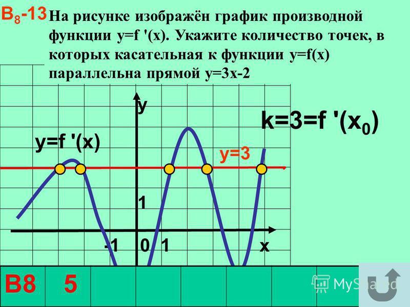 . На рисунке изображён график производной функции y=f '(x). Укажите количество точек, в которых касательная к функции у=f(x) параллельна прямой y=3x-2 y1 y1 -1 0 1 x y=f '(x) k=3=f '(x 0 ) y=3 В8 5 В 8 -13