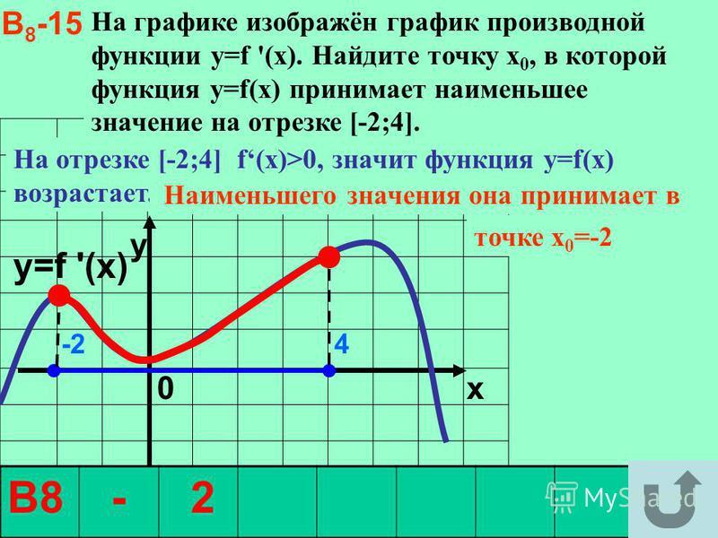 y 0 x В8 - 2 В 8 -15 На графике изображён график производной функции y=f '(x). Найдите точку х 0, в которой функция у=f(x) принимает наименьшее значение на отрезке [-2;4]. y=f '(x) -2 4 На отрезке [-2;4] f(x)>0, значит функция у=f(x) возрастает. Наим