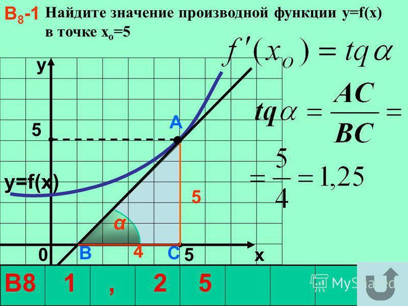В8-1В8-1 Найдите значение производной функции y=f(x) в точке х о =5 y5 y5 0 5 x α А В С 5 4 y=f(x) В8 1, 2 5