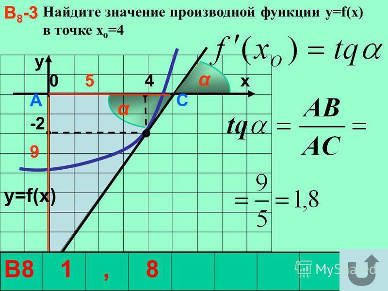 α Найдите значение производной функции y=f(x) в точке х о =4 y -2 0 4 x А С В 9 5 y=f(x) α В 8 -3 В8 1, 8 α В 8 -3