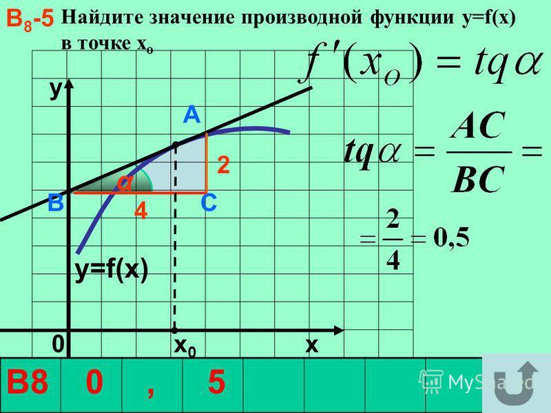 В 8 -5 Найдите значение производной функции y=f(x) в точке х о y 0 х 0 x α А В С 2 4 y=f(x) В8 0, 5