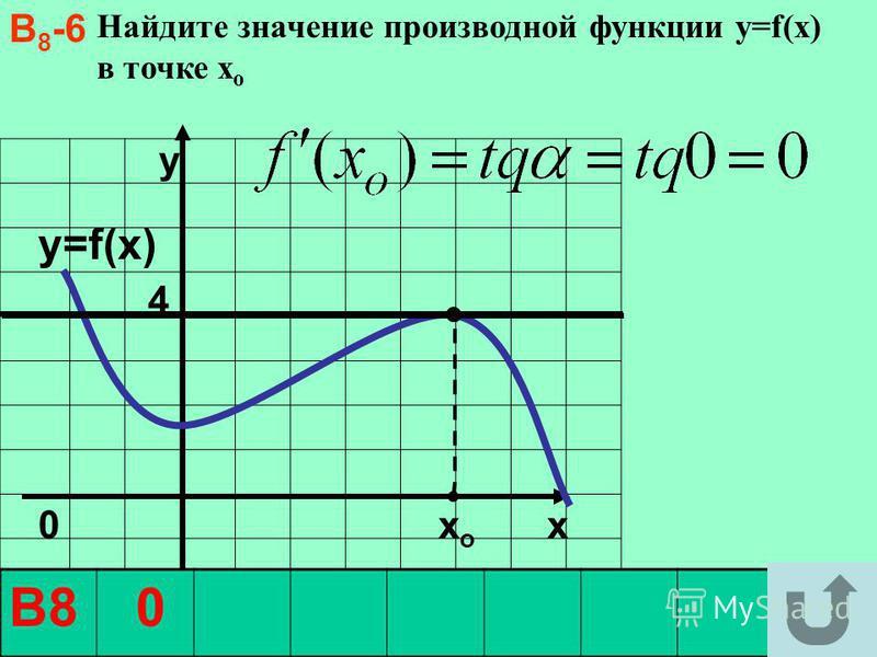 y4 y4 0 х о x Найдите значение производной функции y=f(x) в точке х о y=f(x) В8 0 В 8 -6