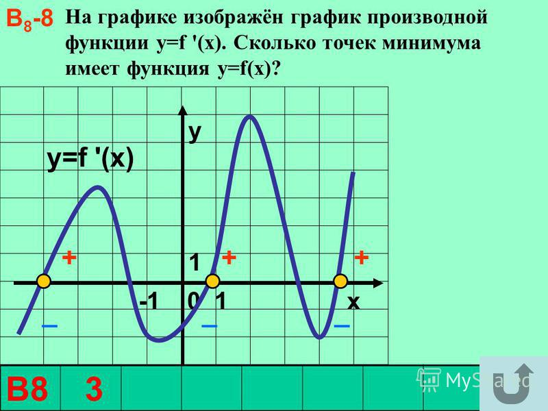 На графике изображён график производной функции y=f '(x). Сколько точек минимума имеет функция y=f(x)? y1 y1 -1 0 1 x y=f '(x) +++ В8 3 В 8 -8 ___