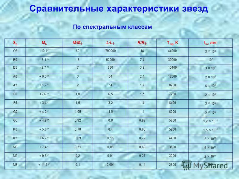 Сравнительные характеристики звезд SpSp MbMb M/M L/L R/R T эф, Kt m, лет O5- 10,1 m 607900001444000 3 × 10 6 B0- 7,1 m 16520007,43000010 7 B5- 2,7 m 78303,915400 3 × 10 7 A0+ 0,3 m 3542,412500 2 × 10 8 A5+ 1,7 m 2141,78200 6 × 10 8 F0+2,6 m 1,86,51,5