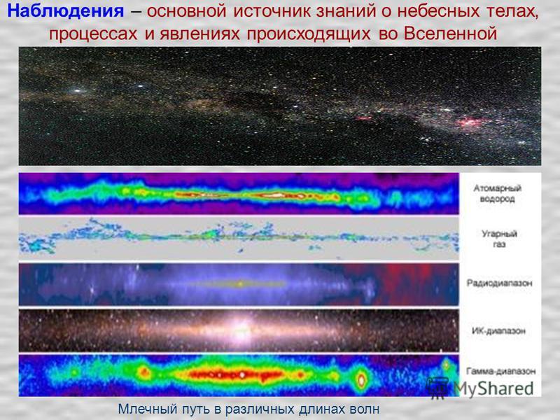 Наблюдения – основной источник знаний о небесных телах, процессах и явлениях происходящих во Вселенной Млечный путь в различных длинах волн