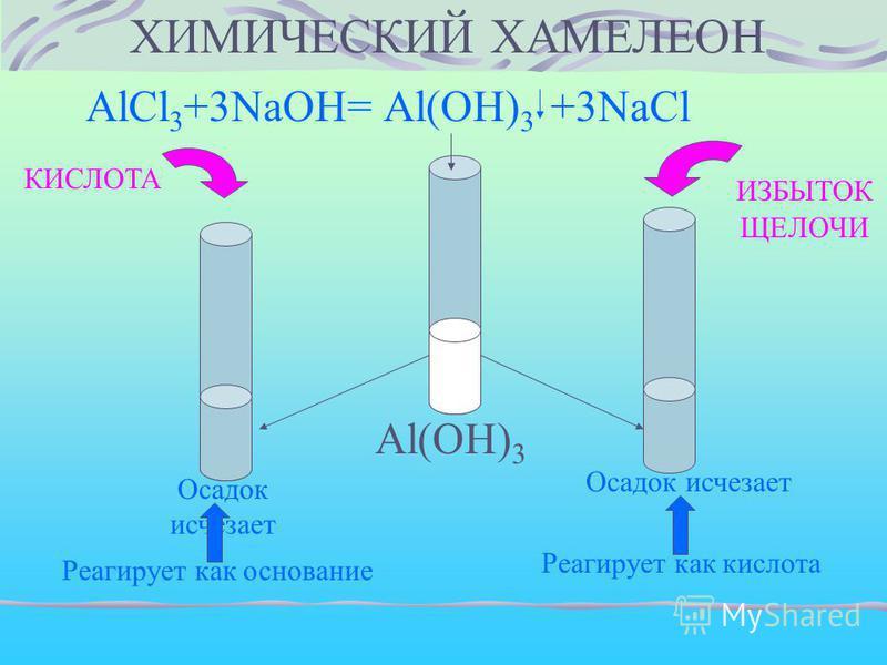 ХИМИЧЕСКИЙ ХАМЕЛЕОН AlCl 3 +3NaOH= Al(OH) 3 +3NaCl Al(OH) 3 КИСЛОТА ИЗБЫТОК ЩЕЛОЧИ Осадок исчезает Реагирует как основание Осадок исчезает Реагирует как кислота