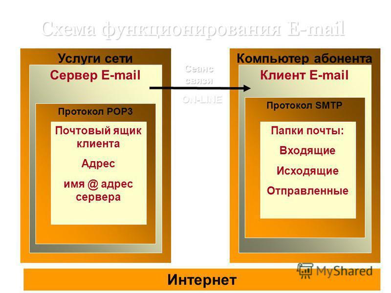 Схема функционирования E-mail Интернет Услуги сети Сервер E-mail Протокол POP3 Почтовый ящик клиента Адрес имя @ адрес сервера Компьютер абонента Клиент E-mail Протокол SMTP Папки почты: Входящие Исходящие Отправленные Сеанс связи ON-LINE
