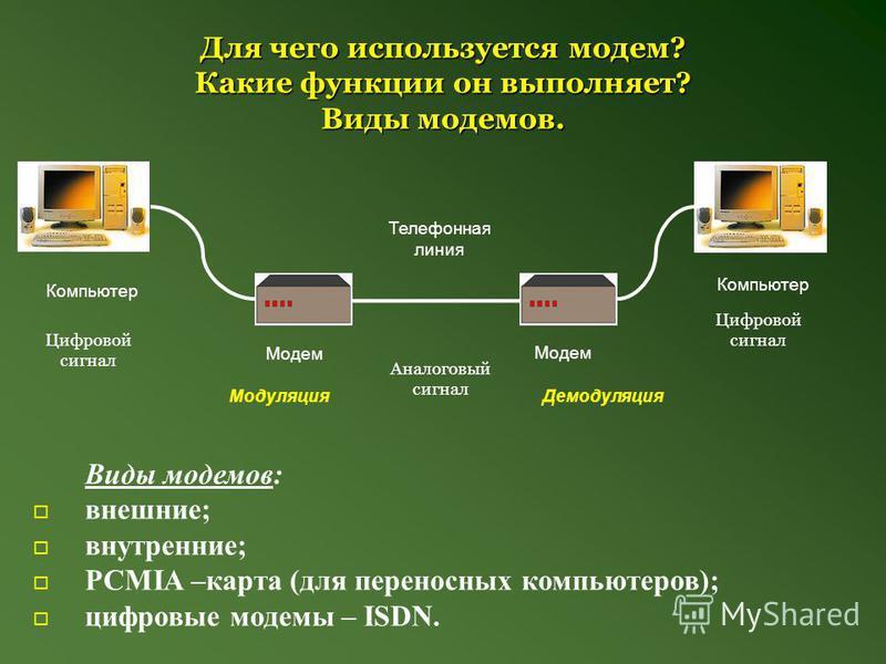 Для чего используется модем? Какие функции он выполняет? Виды модемов. Виды модемов: внешние; внутренние; PCMIA –карта (для переносных компьютеров); цифровые модемы – ISDN. Компьютер Модем Телефонная линия Аналоговый сигнал Цифровой сигнал Модуляция