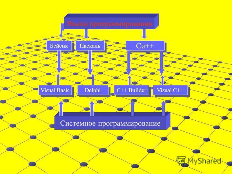 Вопрос 6. Перечислите основные окна среды разработки Visual Basic и объясните их назначение? Ответ: окно Конструктор форм, окно Программный код, окно Панель инструментов, окно Свойства объекта, окно Просмотр объектов, окно Проводник проекта, окно рас