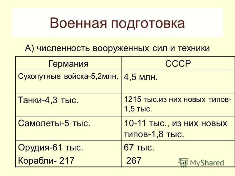 Военная подготовка А) численность вооруженных сил и техники ГерманияСССР Сухопутные войска-5,2 млн. 4,5 млн. Танки-4,3 тыс. 1215 тыс.из них новых типов- 1,5 тыс. Самолеты-5 тыс.10-11 тыс., из них новых типов-1,8 тыс. Орудия-61 тыс. Корабли- 217 67 ты