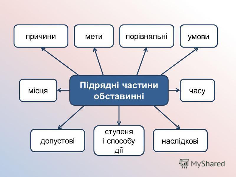 Підрядні частини обставинні місцячасу наслідкові метипричинипорівняльніумови допустові ступеня і способу дії