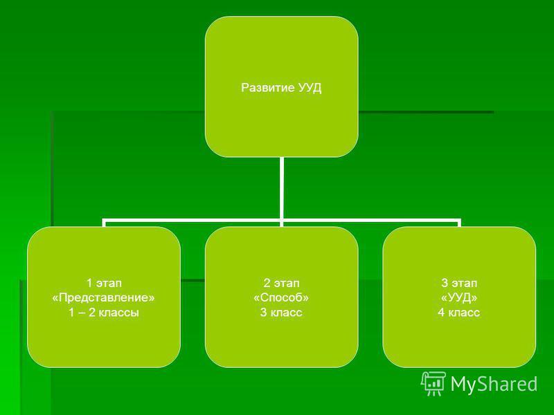 Развитие УУД 1 этап «Представление» 1 – 2 классы 2 этап «Способ» 3 класс 3 этап «УУД» 4 класс