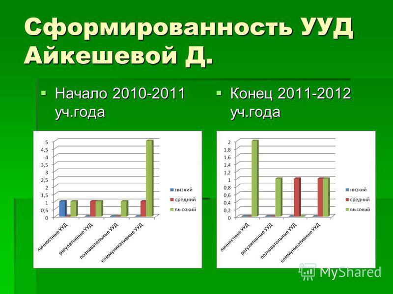 Сформированность УУД Айкешевой Д. Начало 2010-2011 уч.года Начало 2010-2011 уч.года Конец 2011-2012 уч.года Конец 2011-2012 уч.года