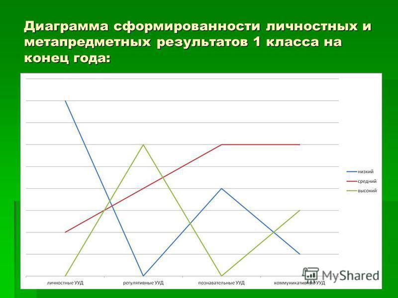 Диаграмма сформированности личностных и метапредметных результатов 1 класса на конец года: