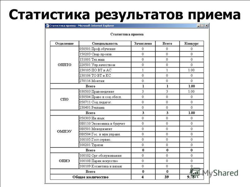 Статистика результатов приема