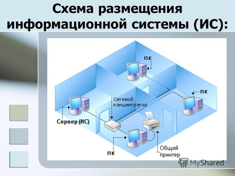 Схема размещения информационной системы (ИС):