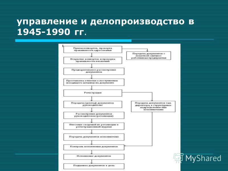 управление и делопроизводство в 1945-1990 гг.