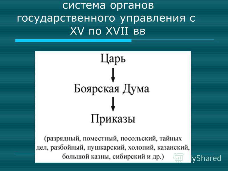 система органов государственного управления с XV по XVII вв