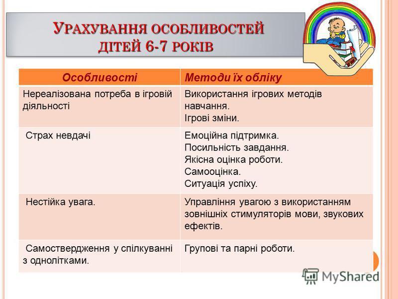 У РАХУВАННЯ ОСОБЛИВОСТЕЙ У РАХУВАННЯ ОСОБЛИВОСТЕЙ ДІТЕЙ 6-7 РОКІВ У РАХУВАННЯ ОСОБЛИВОСТЕЙ У РАХУВАННЯ ОСОБЛИВОСТЕЙ ДІТЕЙ 6-7 РОКІВ ОсобливостіМетоди їх обліку Нереалізована потреба в ігровій діяльності Використання ігрових методів навчання. Ігрові з