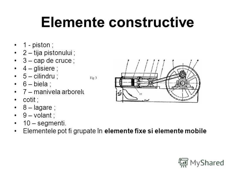 Elemente constructive 1 - piston ; 2 – tija pistonului ; 3 – cap de cruce ; 4 – glisiere ; 5 – cilindru ; 6 – biela ; 7 – manivela arborelui cotit ; 8 – lagare ; 9 – volant ; 10 – segmenti. Elementele pot fi grupate în elemente fixe si elemente mobil
