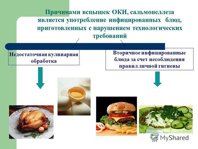 Причинами вспышек ОКИ, сальмонеллеза является употребление инфицированных блюд, приготовленных с нарушением технологических требований Недостаточная кулинарная обработка Вторичное инфицированные блюда за счет несоблюдения правил личной гигиены