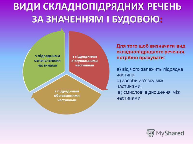ВИДИ СКЛАДНОПІДРЯДНИХ РЕЧЕНЬ ЗА ЗНАЧЕННЯМ І БУДОВОЮ: з підрядними з'ясувальними частинами з підрядними обставинними частинами з підрядними означальними частинами Для того щоб визначити вид складнопідрядного речення, потрібно врахувати: а) від чого за