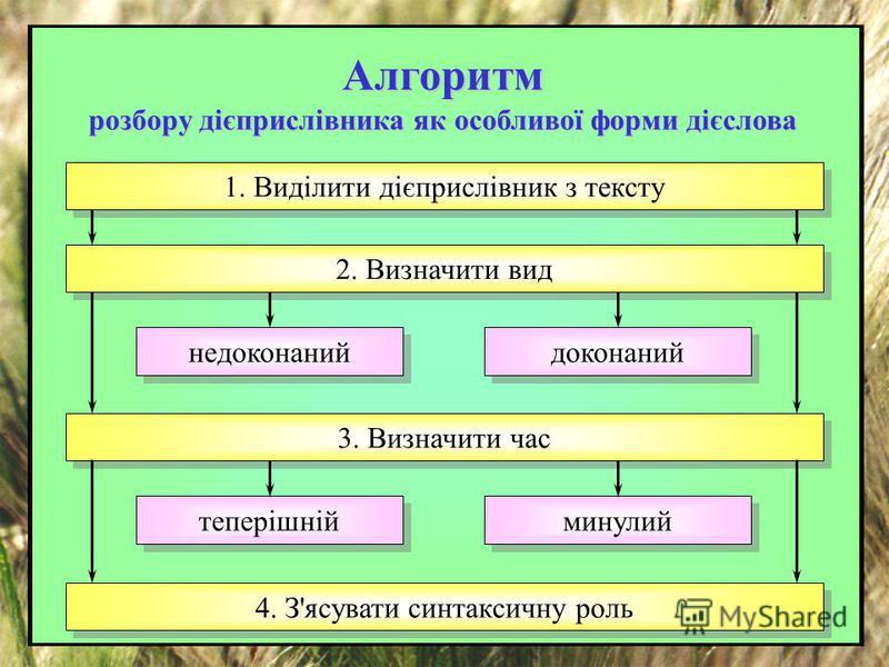Алгоритм розбору дієприслівника як особливої форми дієслова 1. Виділити дієприслівник з тексту 2. Визначити вид 3. Визначити час 4. З'ясувати синтаксичну роль недоконаний доконаний теперішній минулий