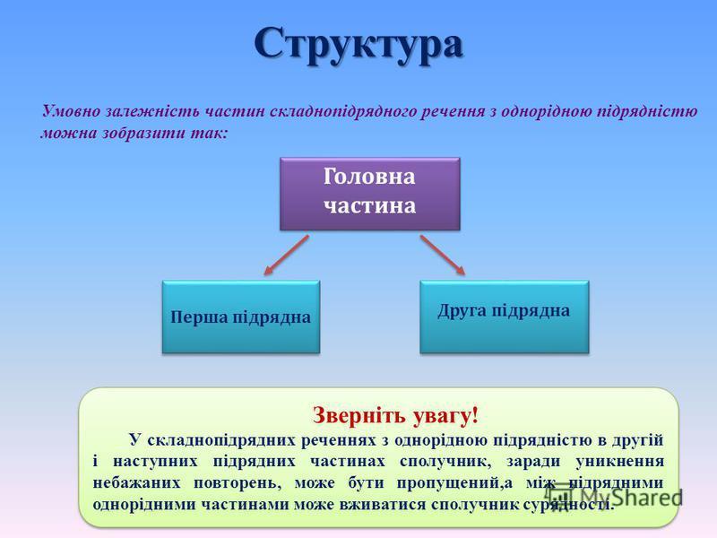Структура Головна частина Перша підрядна Друга підрядна Умовно залежність частин складнопідрядного речення з однорідною підрядністю можна зобразити так: Зверніть увагу! У складнопідрядних реченнях з однорідною підрядністю в другій і наступних підрядн