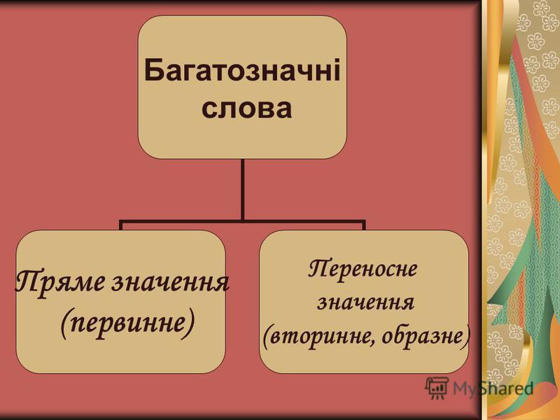 Багатозначні слова Пряме значення (первинне) Переносне значення (вторинне, образне)