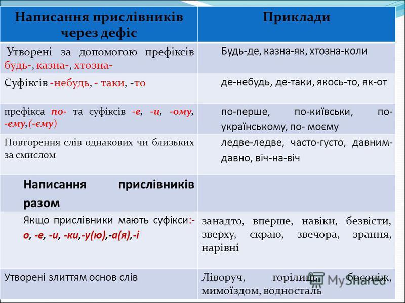 Написання прислівників через дефіс Приклади Утворені за допомогою префіксів будь-, казна-, хтозна- Будь-де, казна-як, хтозна-коли Суфіксів -небудь, - таки, -то де-небудь, де-таки, якось-то, як-от префікса по- та суфіксів -е, -и, -ому, -ему,(-єму) по-