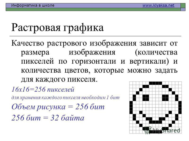 Информатика в школе www.klyaksa.netwww.klyaksa.net Растровая графика Качество растрового изображения зависит от размера изображения (количества пикселей по горизонтали и вертикали) и количества цветов, которые можно задать для каждого пикселя. 16x16=