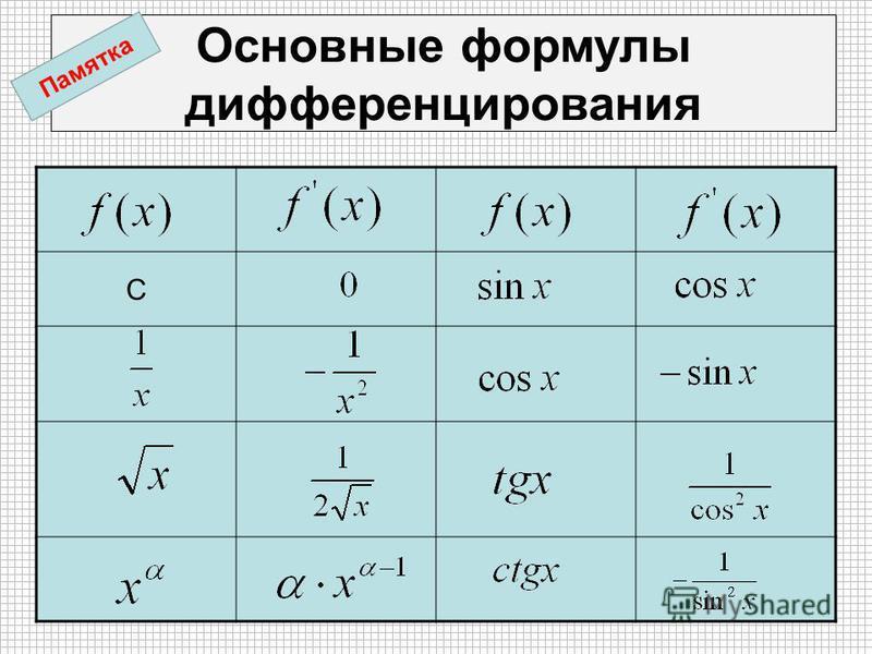 Основные формулы дифференцирования С Памятка