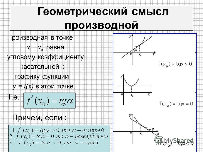 Геометрический смысл производной Производная в точке равна угловому коэффициенту касательной к графику функции y = f(x) в этой точке. Т.е. Причем, если :.