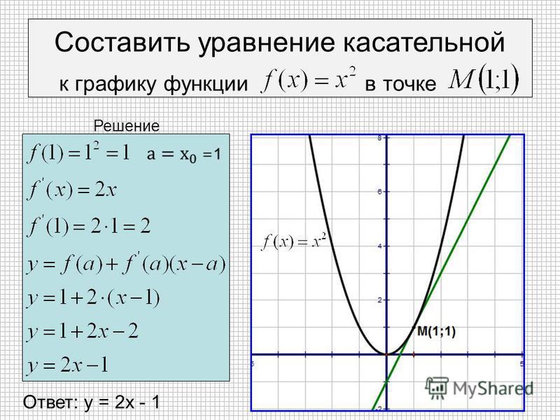 Составить уравнение касательной к графику функции в точке Ответ: у = 2 х - 1 Решение