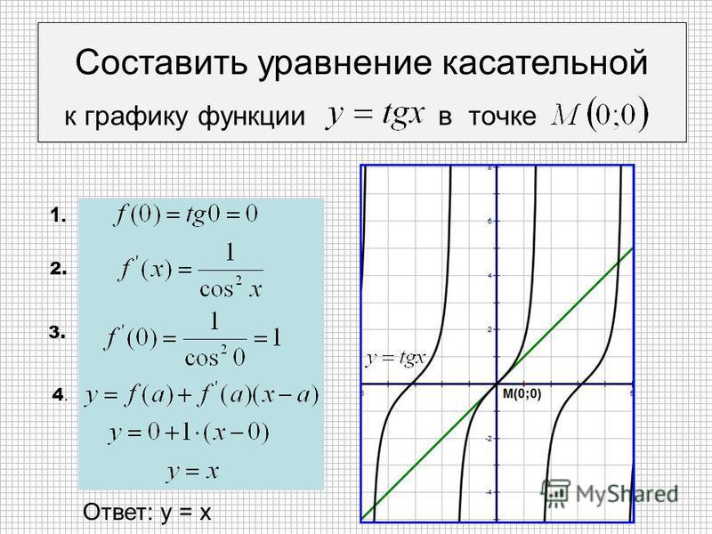Составить уравнение касательной к графику функции в точке 1. 2. 3. 4.4. Ответ: у = х