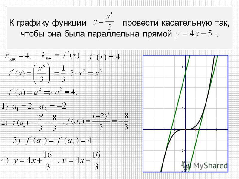 К графику функции провести касательную так, чтобы она была параллельна прямой..,,,,.