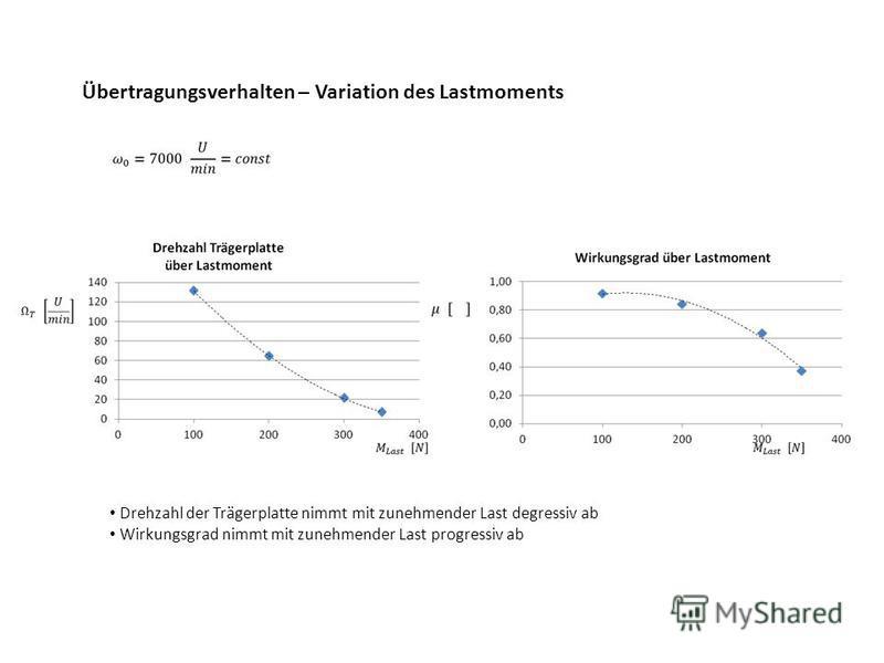 Übertragungsverhalten – Variation des Lastmoments Drehzahl der Trägerplatte nimmt mit zunehmender Last degressiv ab Wirkungsgrad nimmt mit zunehmender Last progressiv ab