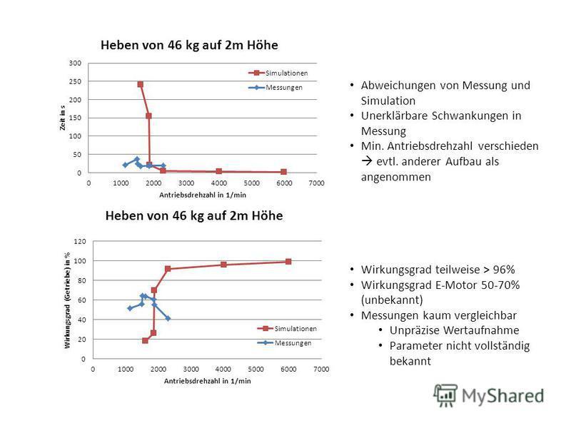 Wirkungsgrad teilweise > 96% Wirkungsgrad E-Motor 50-70% (unbekannt) Messungen kaum vergleichbar Unpräzise Wertaufnahme Parameter nicht vollständig bekannt Abweichungen von Messung und Simulation Unerklärbare Schwankungen in Messung Min. Antriebsdreh