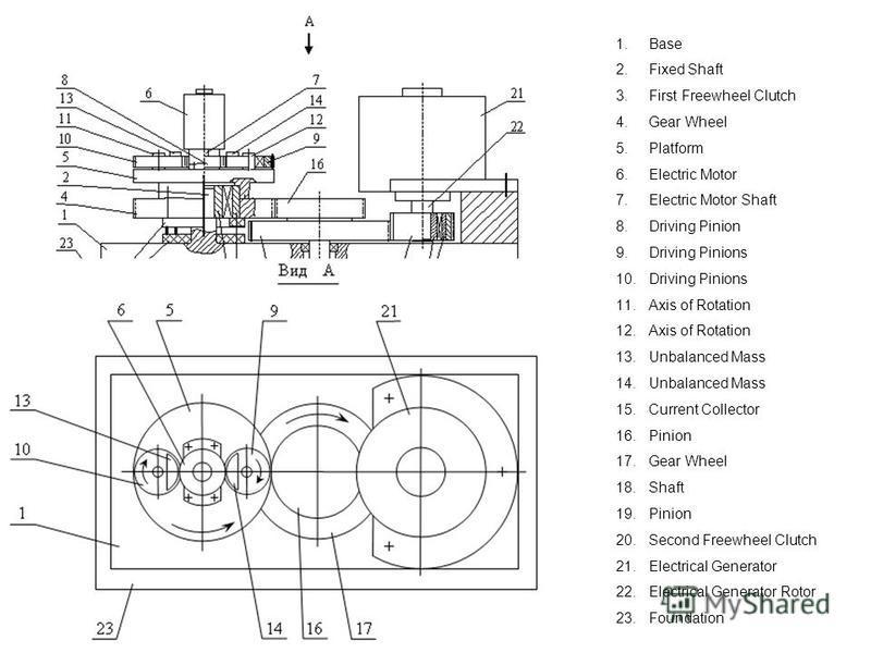 1.Base 2.Fixed Shaft 3.First Freewheel Clutch 4.Gear Wheel 5.Platform 6.Electric Motor 7.Electric Motor Shaft 8.Driving Pinion 9.Driving Pinions 10.Driving Pinions 11.Axis of Rotation 12.Axis of Rotation 13.Unbalanced Mass 14.Unbalanced Mass 15.Curre
