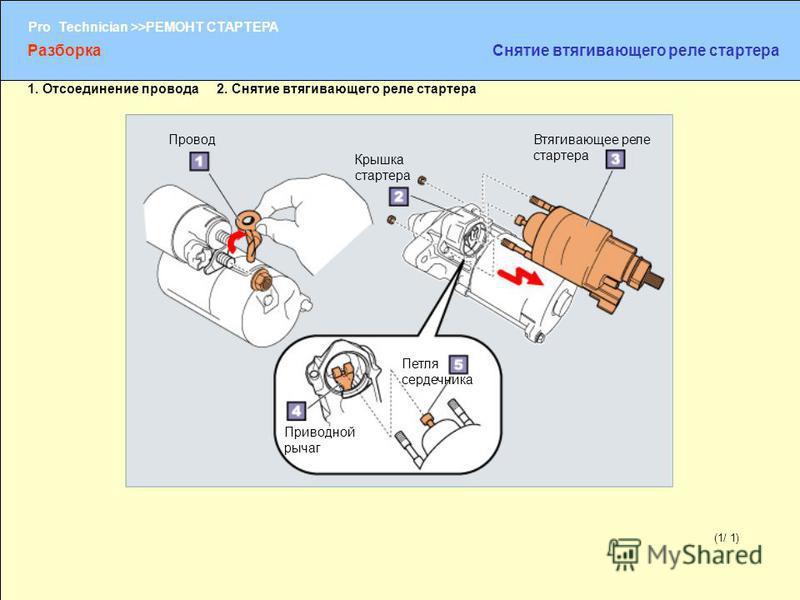 (1/2) Pro Technician >>РЕМОНТ СТАРТЕРА (1/ 1) Провод Крышка стартера Втягивающее реле стартера Приводной рычаг Петля сердечника 1. Отсоединение провода 2. Снятие втягивающего реле стартера Разборка Снятие втягивающего реле стартера