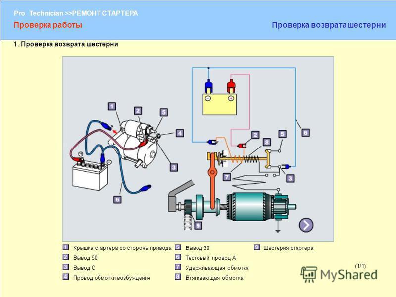 (1/2) Pro Technician >>РЕМОНТ СТАРТЕРА (1/1) Крышка стартера со стороны привода Вывод 50 Вывод C Провод обмотки возбуждения Вывод 30 Тестовый провод A Удерживающая обмотка Втягивающая обмотка Шестерня стартера Проверка работы Проверка возврата шестер