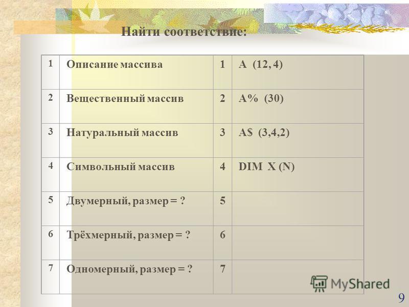9 1 Описание массива 1А (12, 4) 2 Вещественный массив 2А% (30) 3 Натуральный массив 3A$ (3,4,2) 4 Символьный массив 4DIM X (N) 5 Двумерный, размер = ?5 6 Трёхмерный, размер = ?6 7 Одномерный, размер = ?7 Найти соответствие: